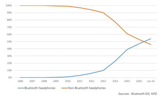BT Headphones vs Non BT Headphones