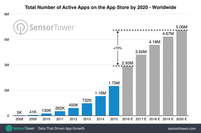 worldwide-app-store-apps-by-2020