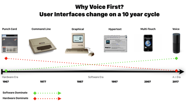 User Interface Shift