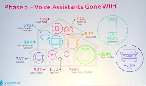 voice assistant share